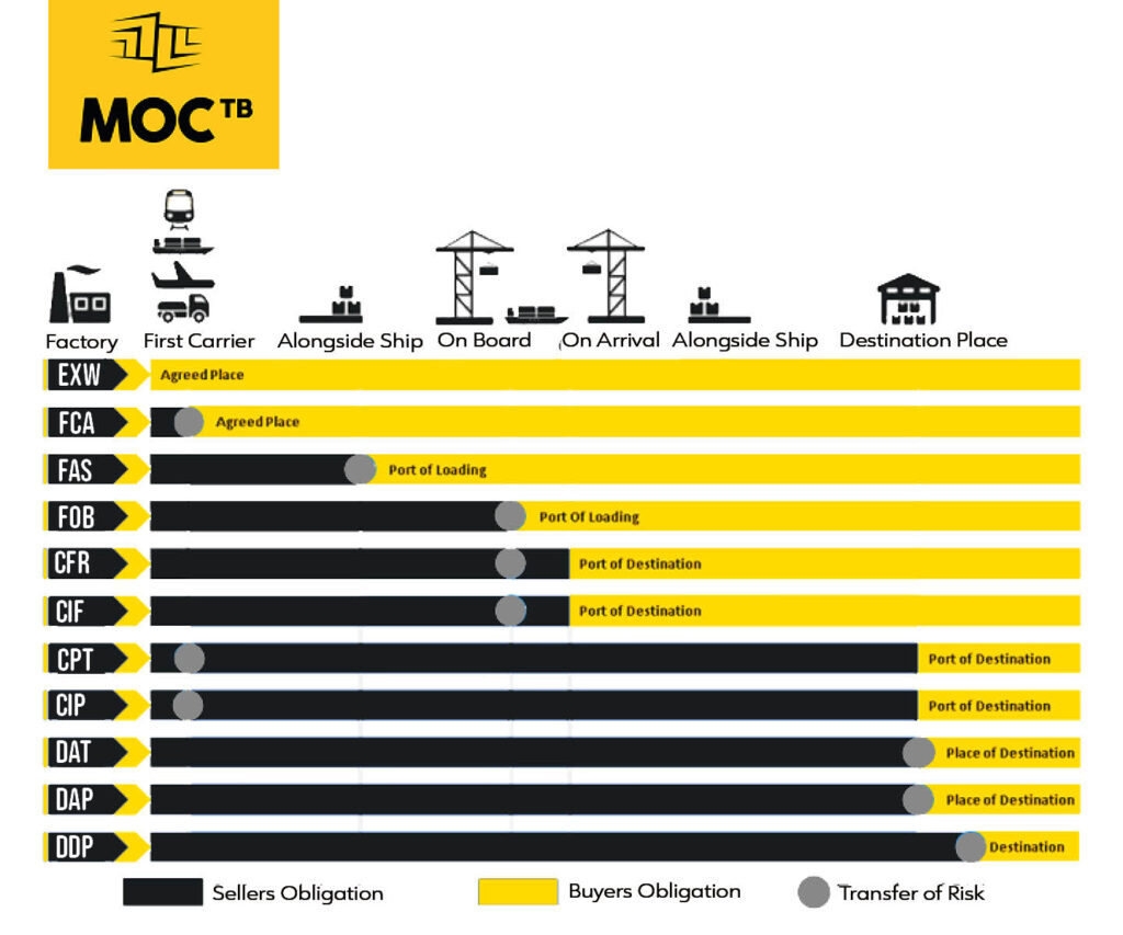 incoterms 2020 moctb