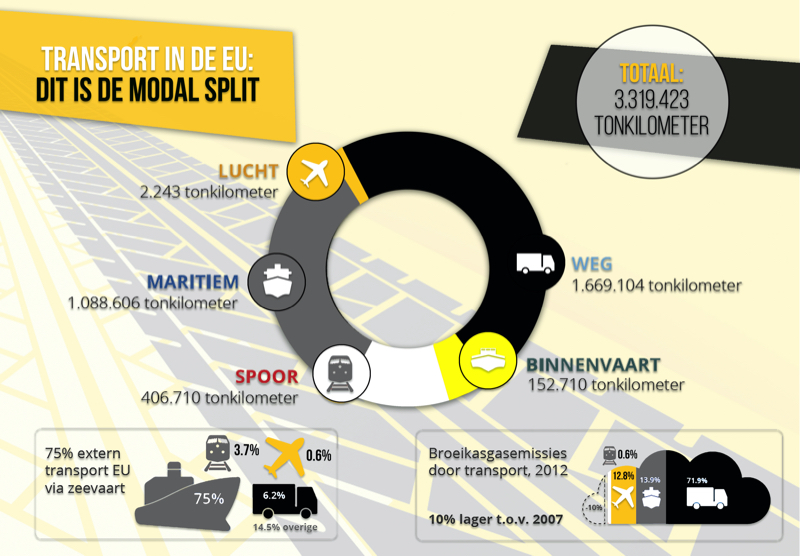 duurzaam transport in Europa
